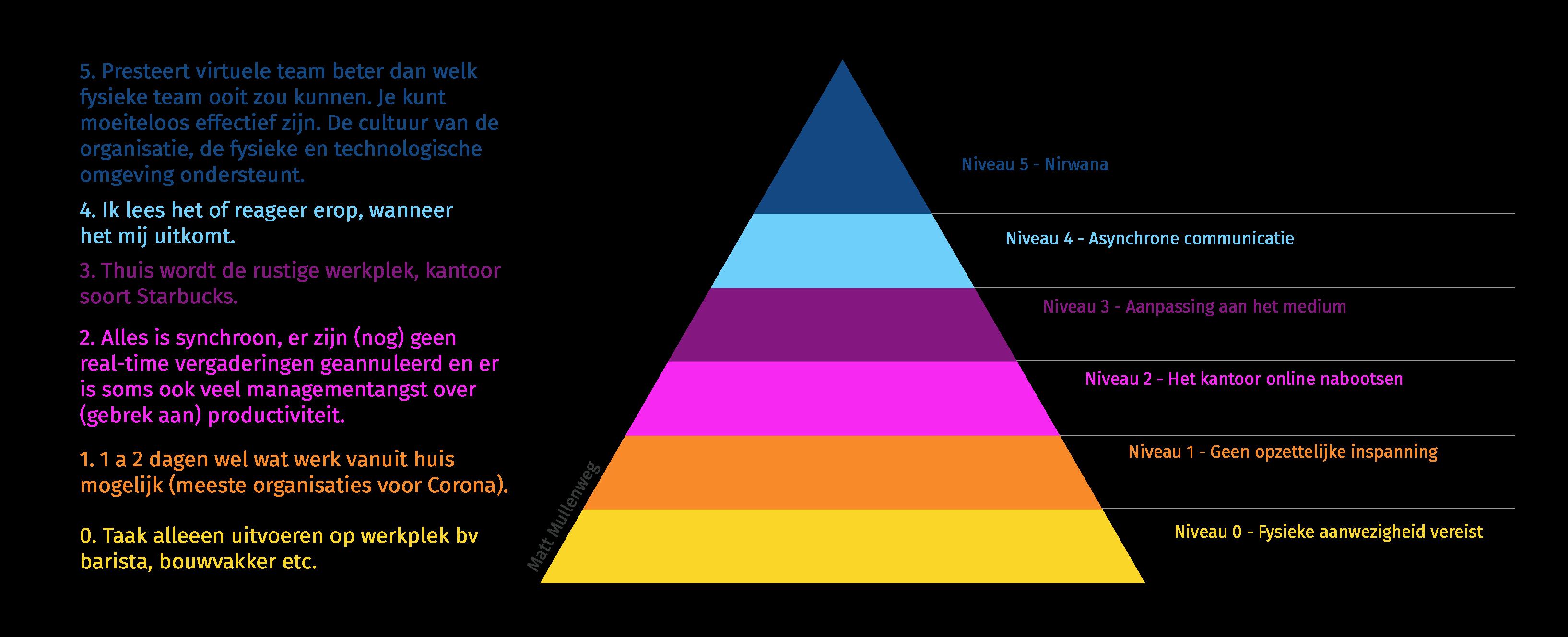Piramide van Mullenberg