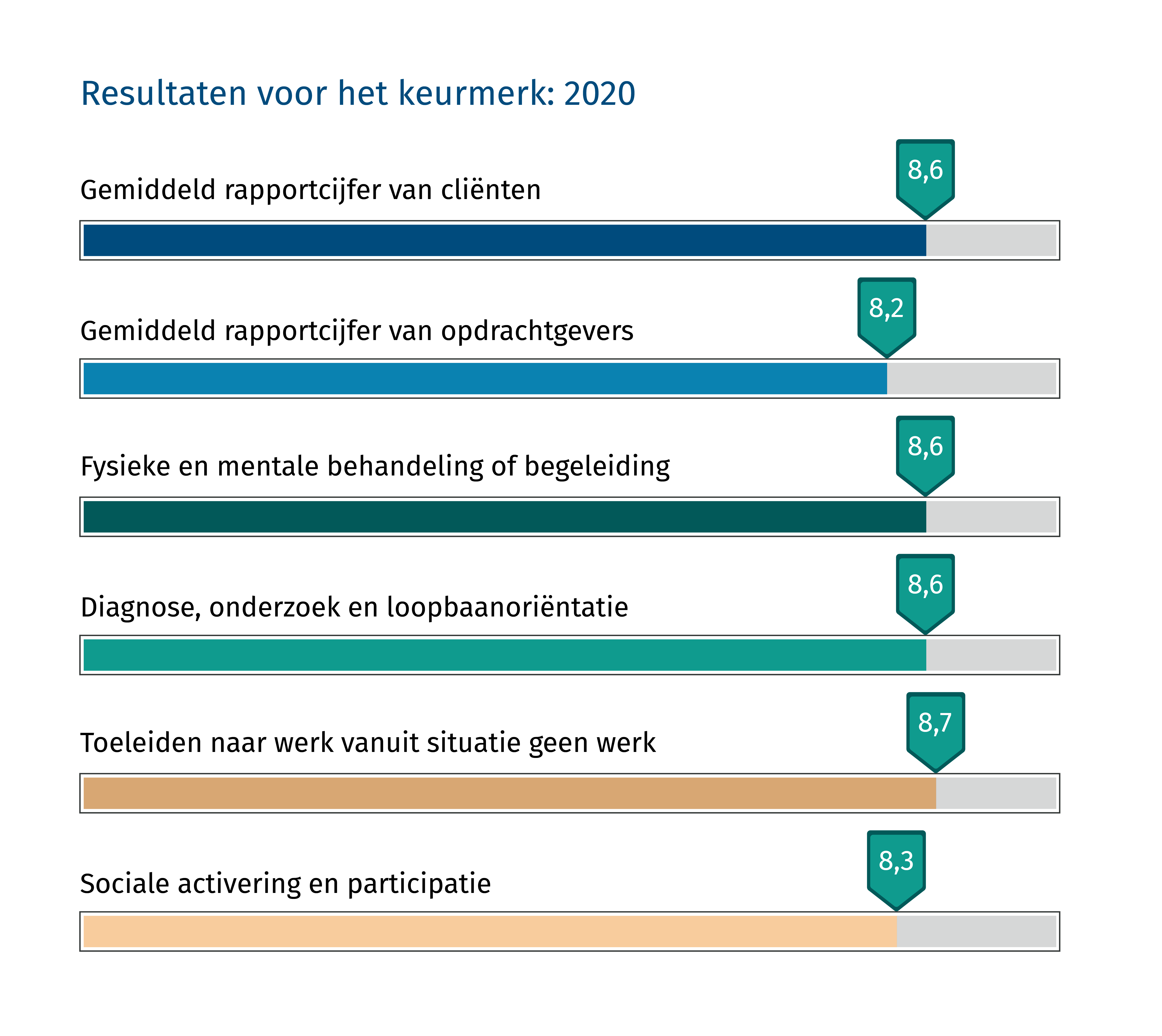 Resultaten 2020