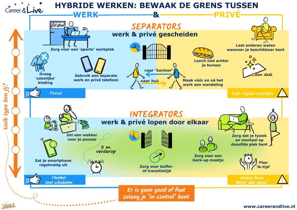 Poster Hybride werken
